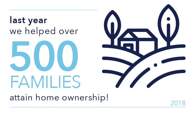 In 2018 we helped 500 families attain home ownership